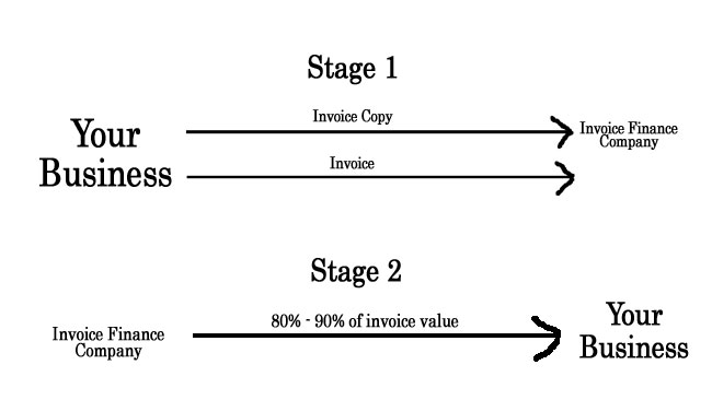 The stages involved in invoice factoring
